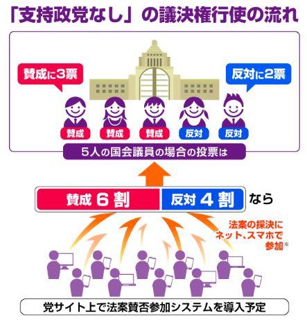支持政党なし 参院選に関連した画像-05