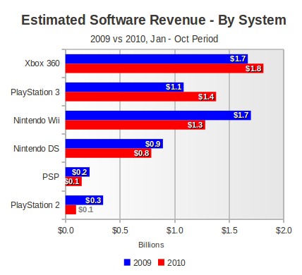 software-by-platform-ytd-oct-2010