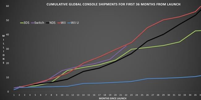 ニンテンドースイッチ 累計販売台数 売上 同時期 PS4 超えるに関連した画像-04