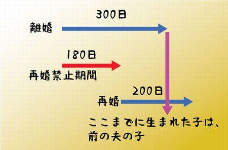 再婚 女性 民法 結婚 離婚に関連した画像-01