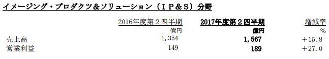ソニー 決算 PS4 FGO 営業利益 売上高に関連した画像-06