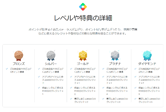 GooglePlay 課金 ポイントサービス 日本限定 Androidに関連した画像-03