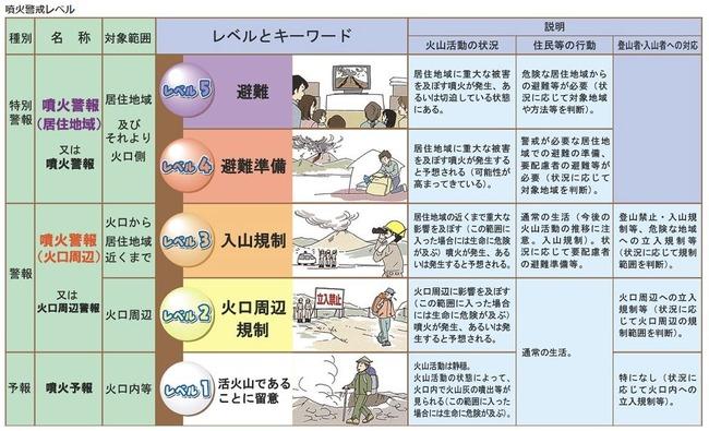 霧島連山 硫黄山 噴火 入山規制 警戒レベルに関連した画像-03