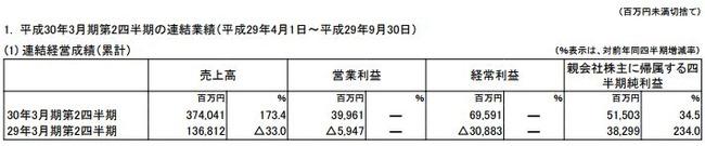 任天堂 決算 ニンテンドースイッチ 成功 売上 営業利益に関連した画像-03