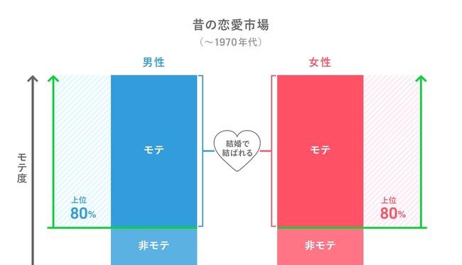 モテ 非モテ 恋愛に関連した画像-03