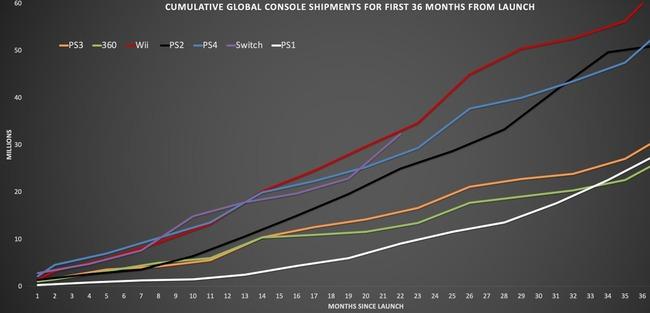 ニンテンドースイッチ 累計販売台数 売上 同時期 PS4 超えるに関連した画像-03