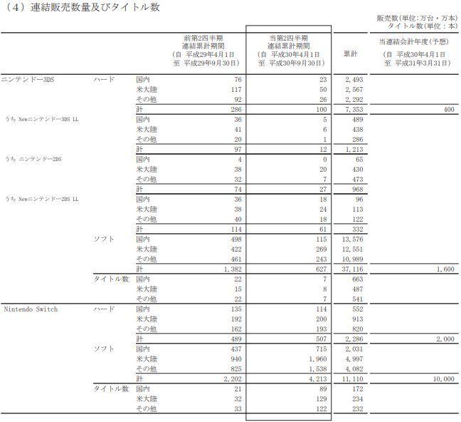 任天堂 決算 ニンテンドースイッチ 3DS 2019年3月期に関連した画像-04