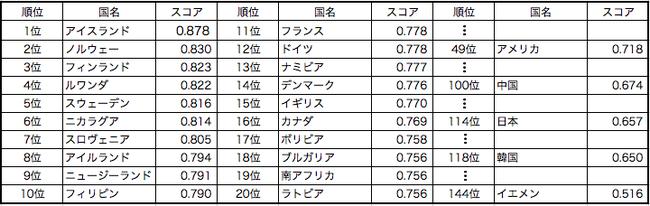 日本 男女平等 ランキング ジェンダーギャップ 114位 過去最低 政治家 教育に関連した画像-03