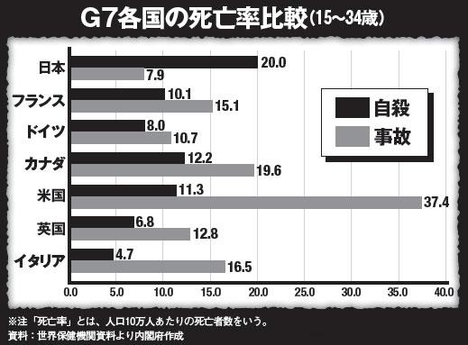 自殺率 若年層 日本に関連した画像-03