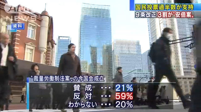 世論調査 憲法改正 国民投票 賛成 反対に関連した画像-07