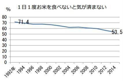 ご飯 米 米離れ 消費量 農林水産省に関連した画像-05