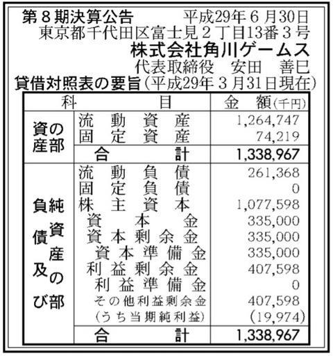 角川ゲームス 決算 利益92%減に関連した画像-03