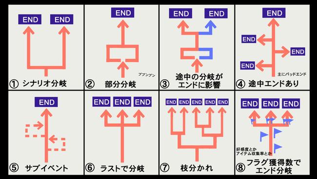 ゲーム 分岐 網羅 ルート 開発者に関連した画像-02