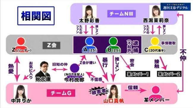 NGT48 山口真帆 暴行事件 週刊文春 文春砲 真相に関連した画像-03