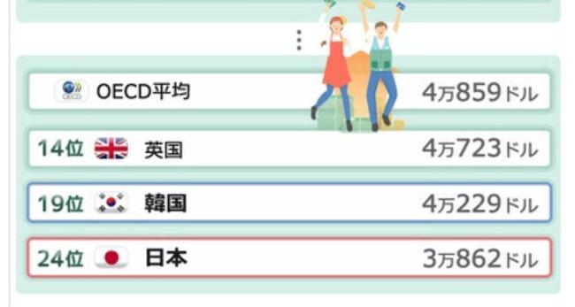 日本 韓国 年収 平均賃金 OECDに関連した画像-02