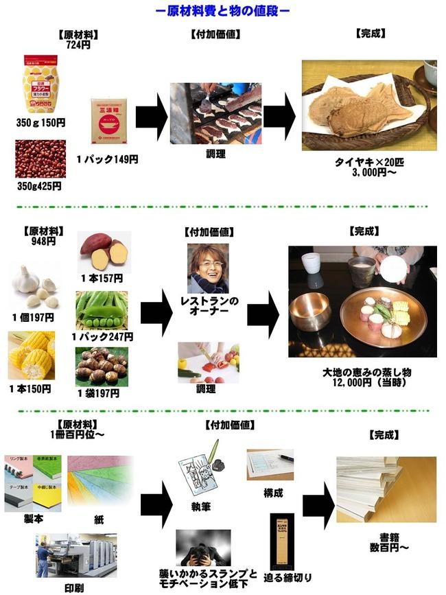 原材料費 原価厨 値段 漫画 書籍に関連した画像-02