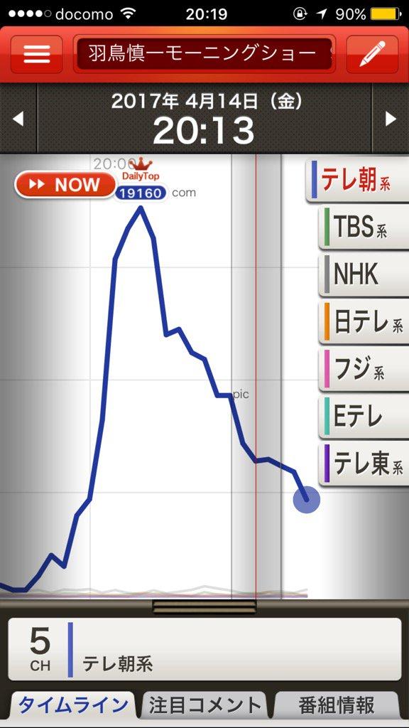 けものフレンズ Mステ 視聴率に関連した画像-04