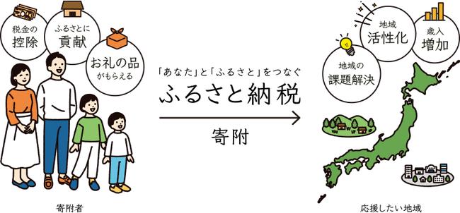 ふるさと納税 返礼品 ルール違反 控除対象外 総務省に関連した画像-01