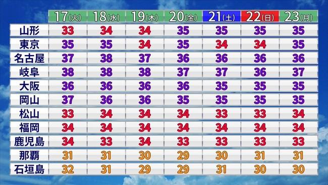 沖縄 那覇 避暑地 涼しい 本州 猛暑 に関連した画像-02