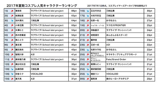 ラブライブ! コスプレ コスプレイヤー 人気 作品 ランキング 東條希 μ'sに関連した画像-05