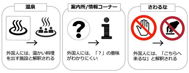 温泉マーク 経産省 外国人 観光客 誤解 変更 新マーク 病院 東京五輪に関連した画像-05