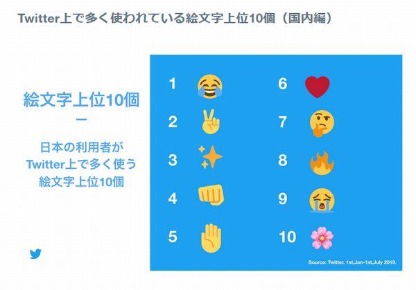ツイッター 絵文字 使用 ランキング キラキラ ピース 泣き笑いに関連した画像-03
