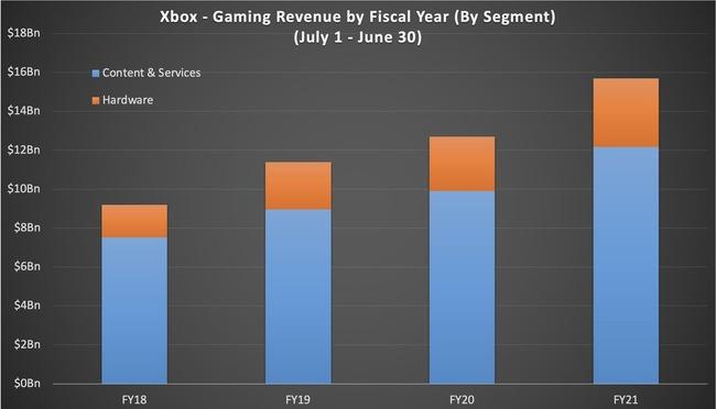 MS マイクロソフト ゲーム部門 2021年度 収益 153億ドル 過去最大に関連した画像-04