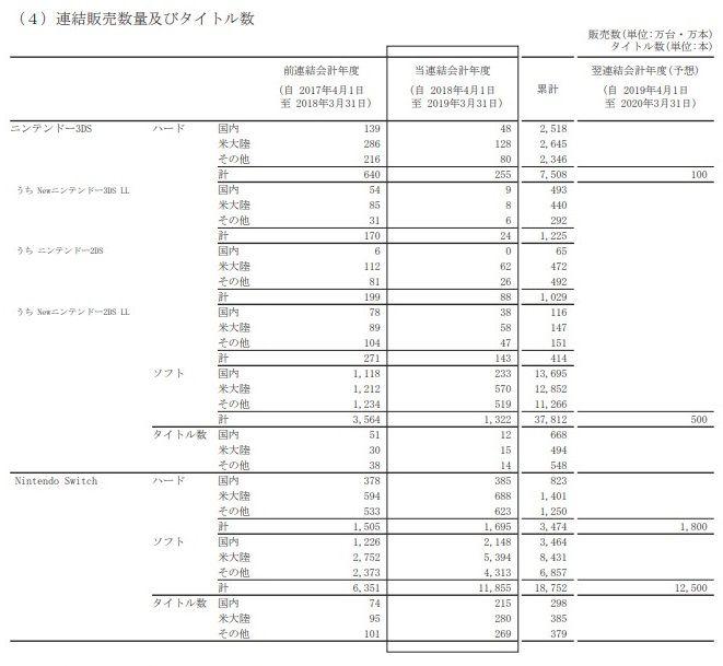 任天堂 決算 爆益に関連した画像-03