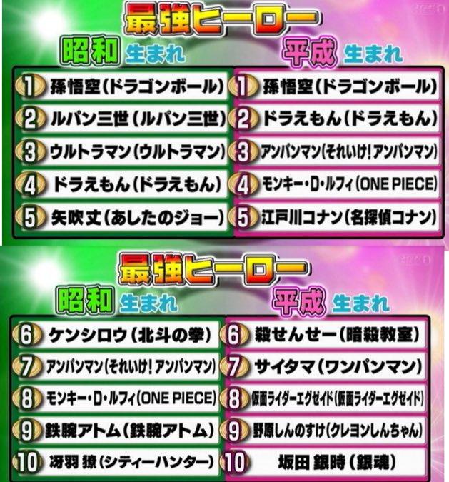 フジテレビ アニメ ヒーロー ヒロイン ランキング 出来レース 番宣に関連した画像-02
