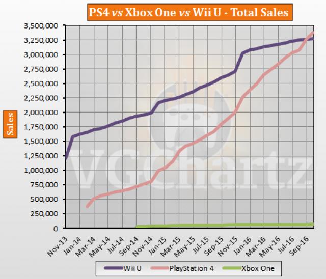 PS4 XboxOne WiiU 売上に関連した画像-03