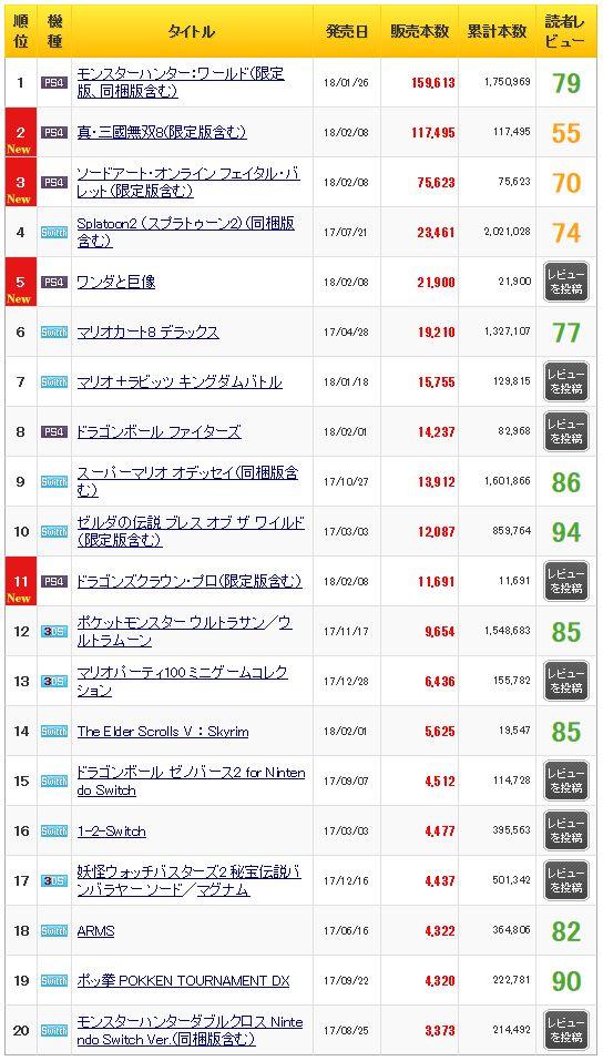 初週売上 真・三國無双8 ソードアート・オンラインに関連した画像-03