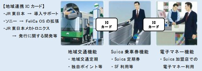 Suica ICカード 統一に関連した画像-03