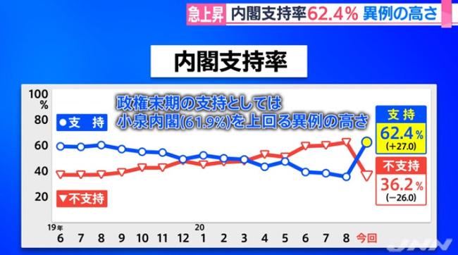安倍内閣 支持率 世論調査に関連した画像-03