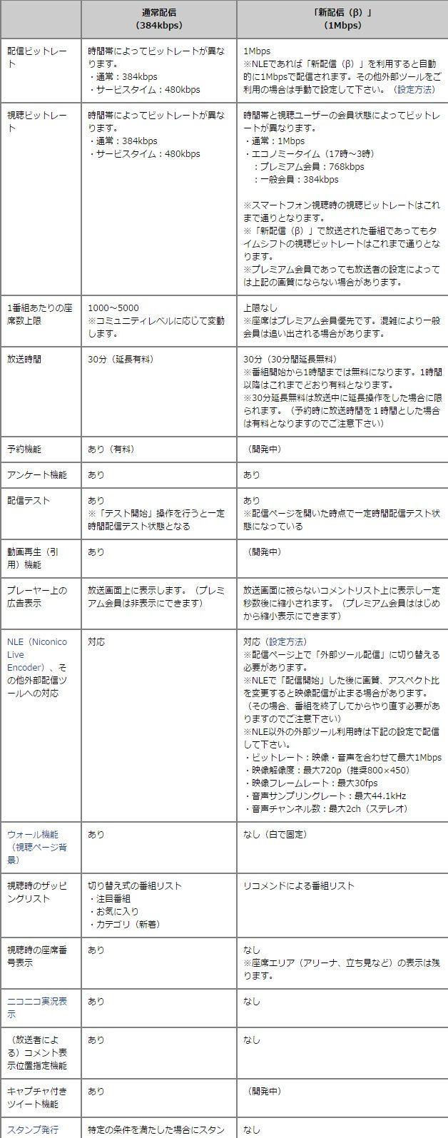 ニコニコ生放送 ニコ生 画質に関連した画像-03