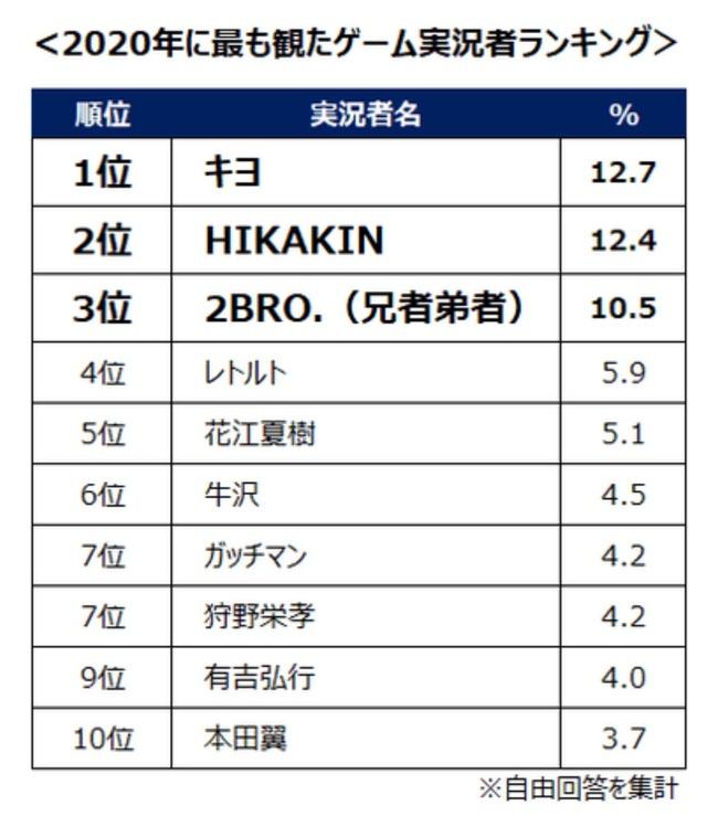 キヨ ゲーム実況者 芸能人 YouTube ランキング 2020年 ヒカキン レトルト 牛沢に関連した画像-02