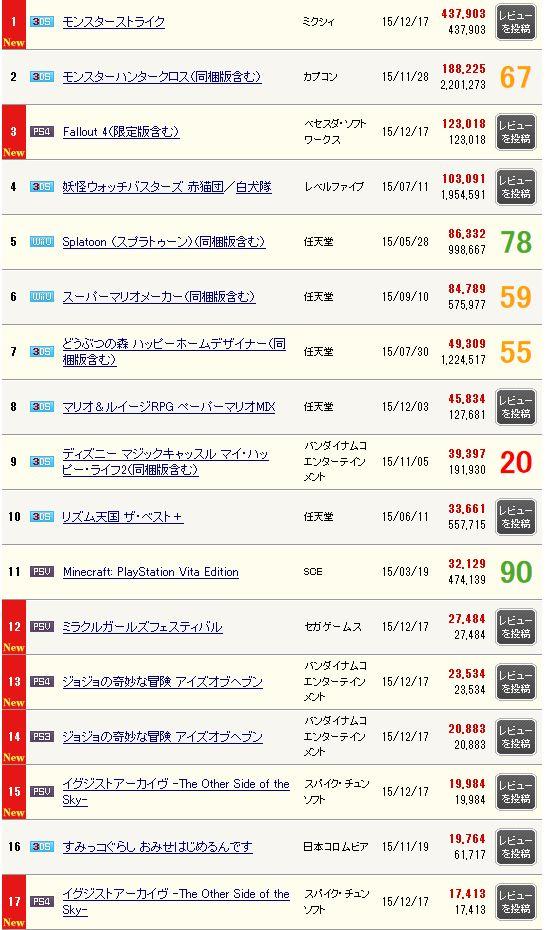 売上 モンスト フォールアウト4 ジョジョの奇妙な冒険 ジョジョEOH WiiU モンスターストライクに関連した画像-03