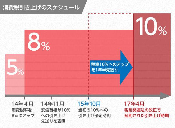 消費税 10% 再延期に関連した画像-01