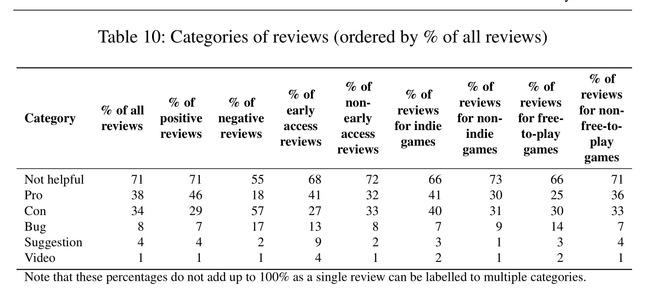 ゲーム レビュー 分析 報告書 ゲーマー バグ ゲームデザインに関連した画像-03