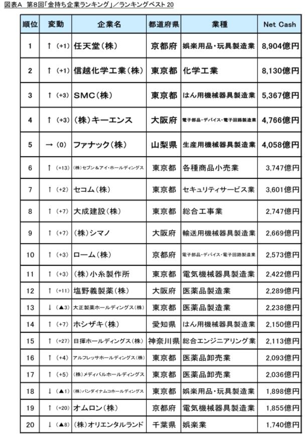 日本金持ち企業ランキングに関連した画像-04