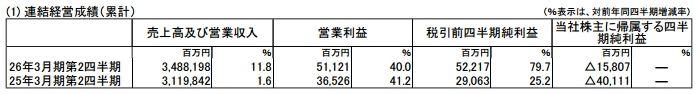 【決算】 ソニー売上高が増加! ただしゲーム分野では営業損失8億円wwwwwwwwww
