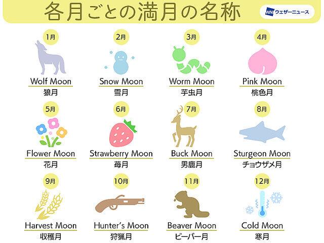 ストロベリームーン 半影月食 満月に関連した画像-04