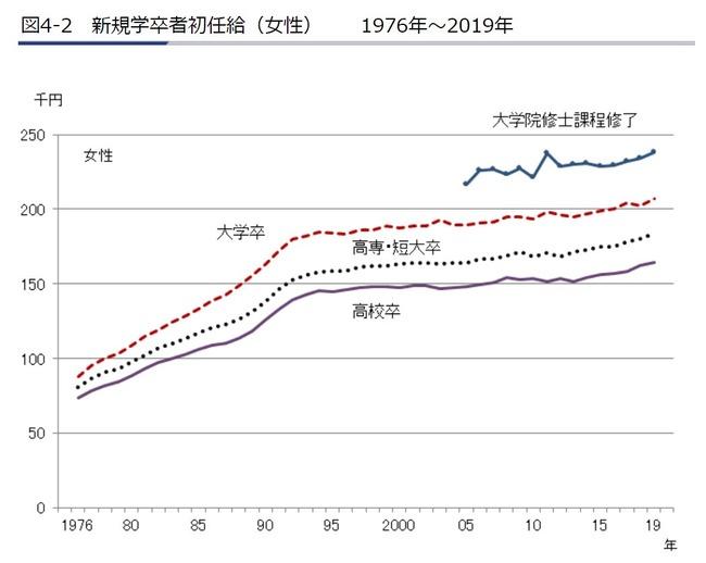 日本 企業 初任給 30年 横ばい 日本経済 停滞に関連した画像-03