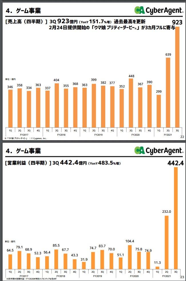 サイバーエージェント ウマ娘 決算 大幅増益に関連した画像-03