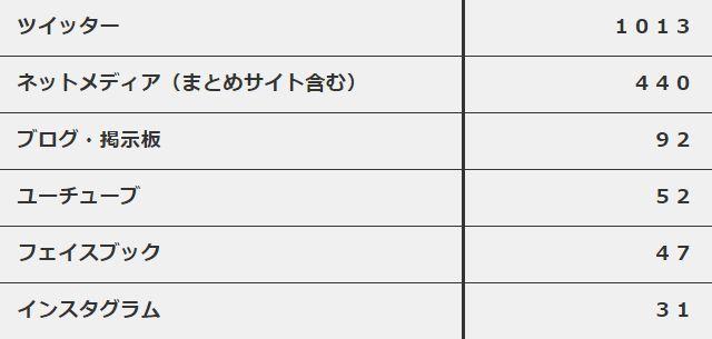 NHK 番組 特集 ネットリンチ 炎上に関連した画像-03