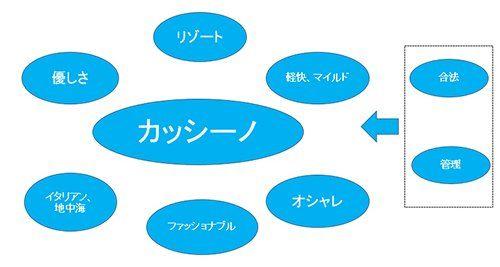 電通 カジノ カッシーノ 商標に関連した画像-01