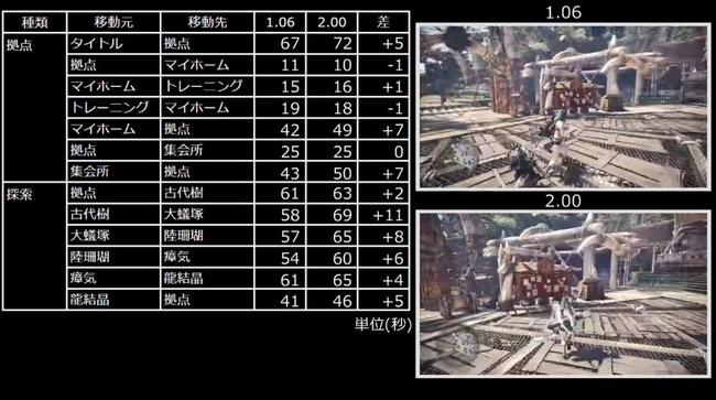 モンハンワールド アップデート ロード時間に関連した画像-02