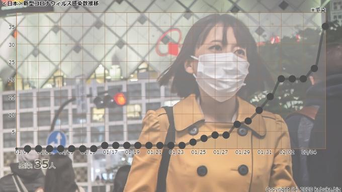 新型肺炎 新型コロナウイルス 日本国内 感染者 35人に関連した画像-01