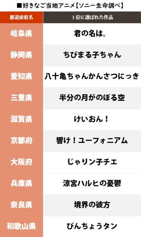 ご当地アニメ 都道府県 ソニー生命 ランキング 君の名は。に関連した画像-05