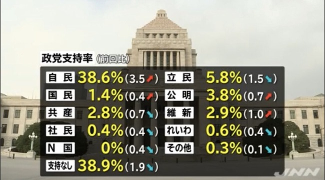 N国 N国党 立花孝志 支持率に関連した画像-03