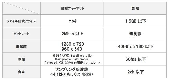 ニコニコ動画 投稿 高画質 制限 ファイル上限 100MB 1.5GBに関連した画像-03